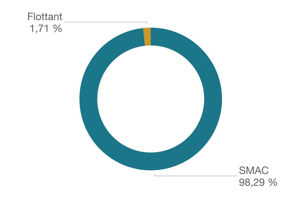 Graphique-SMAC.001